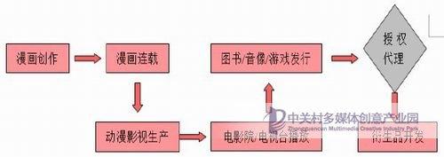 日本动漫行业产业链分析